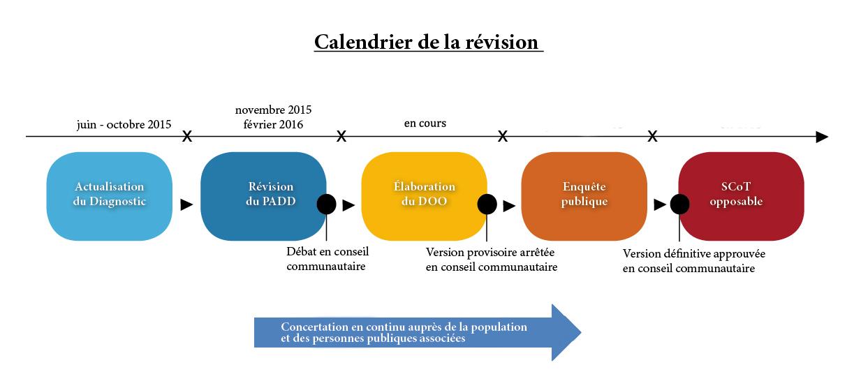 Calendrier révision du SCoT
