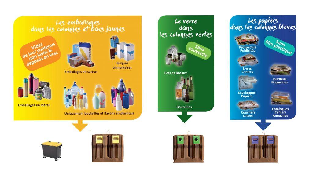 Le tri des déchets 1 - Mode d'emploi