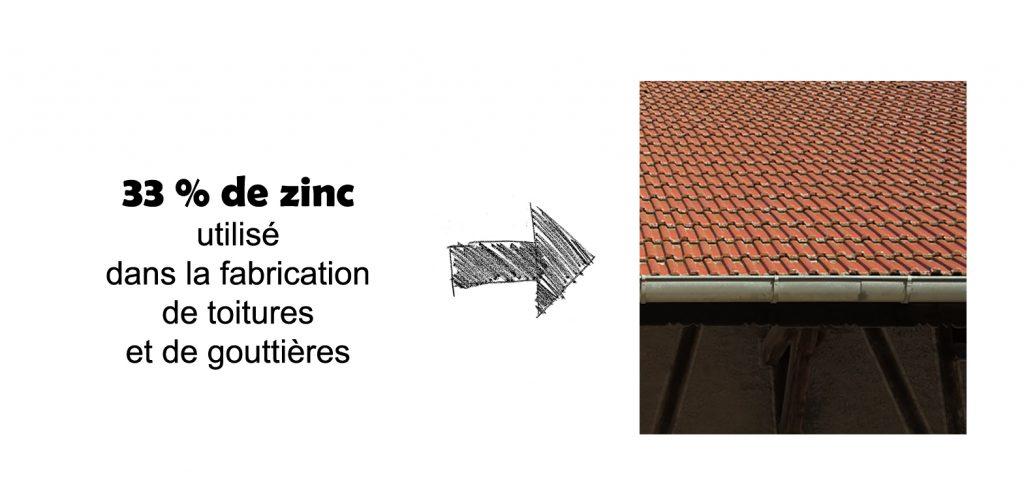 Valorisation Zinc